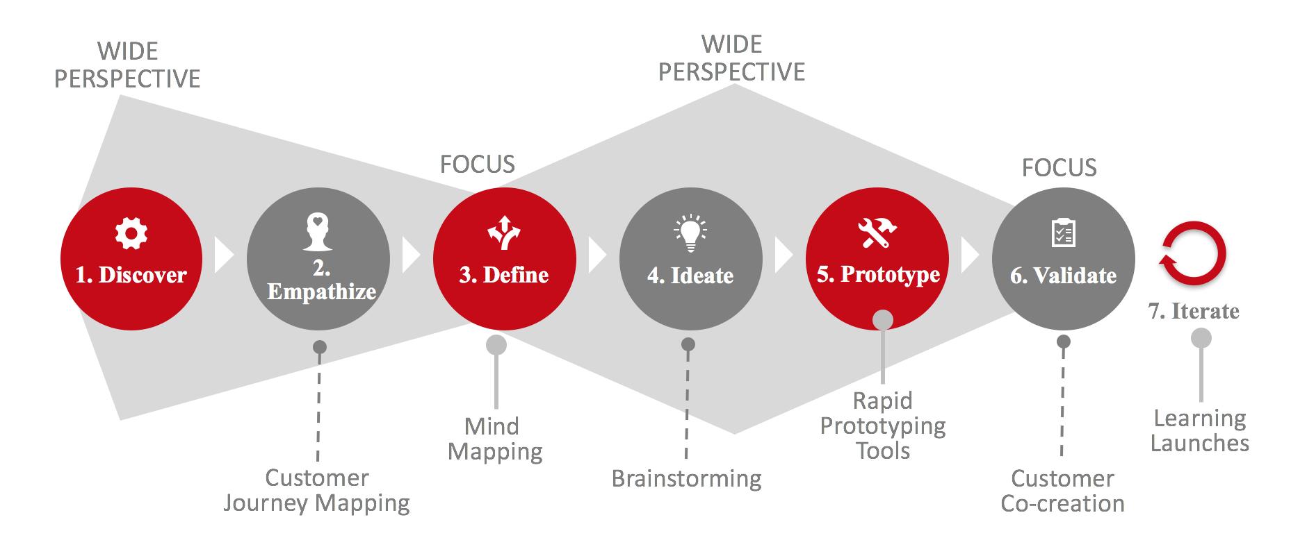 Design Thinking Framework - EPFL EMBA